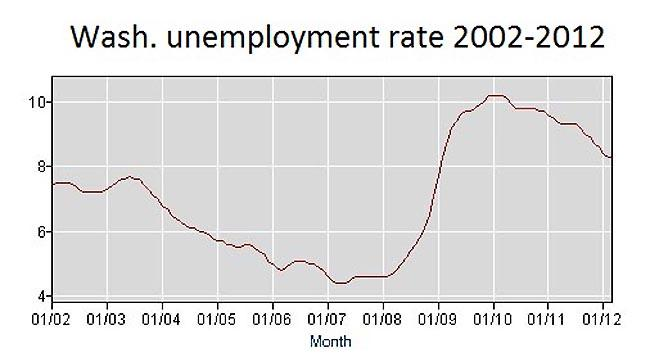 Washington's unemployment rate dipped to 8.1 percent in April. Image via U.S. Bureau of Labor Statistics.