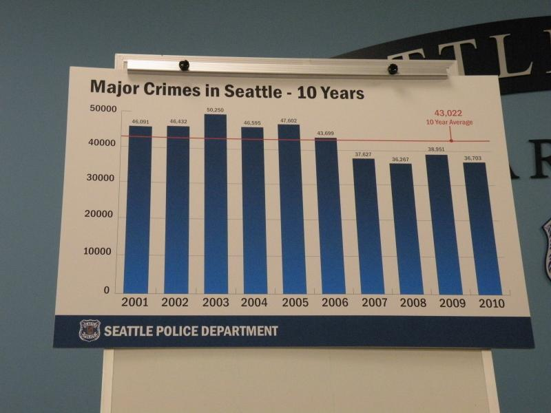 Chart displayed at Seattle Police Department headquarters March 8, 2011