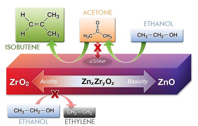 The right balance of zinc and zirconium oxides in this catalyst (purple block) converts ethanol to isobutene with low amounts of unwanted byproducts such as acetone and ethylene.