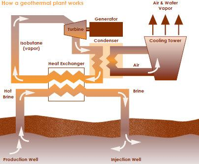 Graphic from the Snohomish County PUD brochure on its geothermal projects.