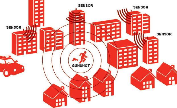This is a diagram of the ShotSpotter system in action provided by the company.