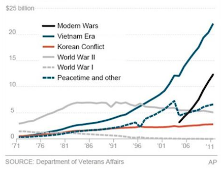 This graph shows the annual amount paid to veteran recipients by war.