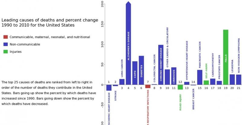 How the leading causes of death are increasing, or decreasing, since 1990