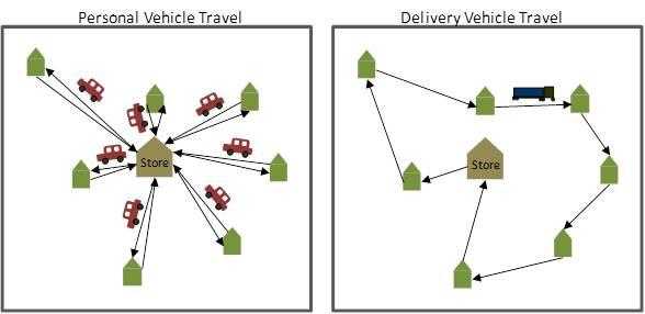 This diagram shows how a delivery truck can save on mileage when compared with personal vehicles driving to and from a store.