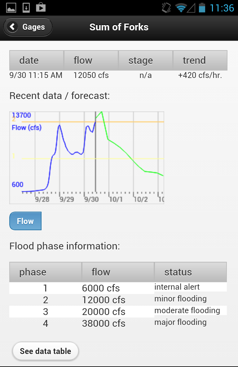 King County's Flood Warning App showing recent data from the Snoqualmie River at high flow.