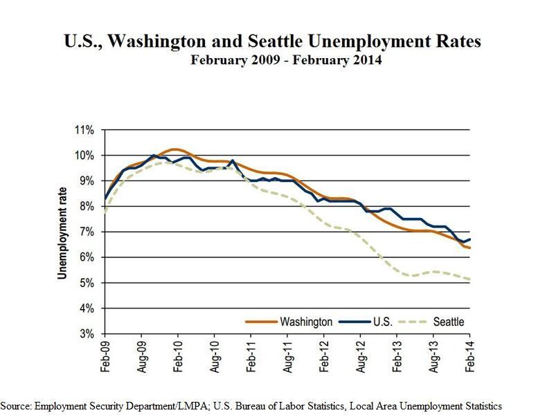 unemployment within washington state essay
