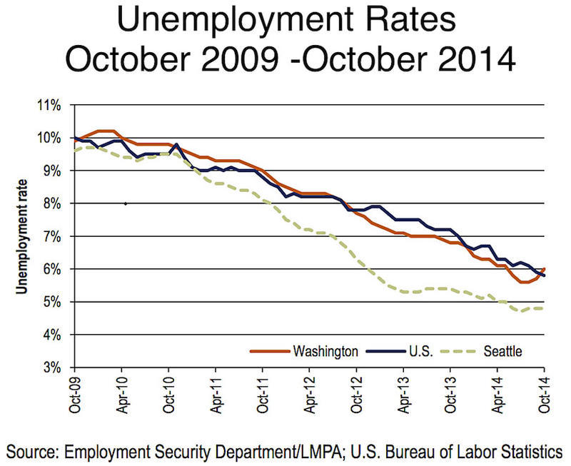 Unemployment knkx why unemployment rose in wash when companies are adding jobs sciox Image collections