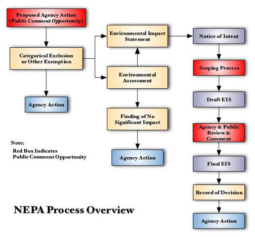 An overview of the EIS Process, part of the National Environmental Policy Act, which was signed into law on Jan. 1, 1970.