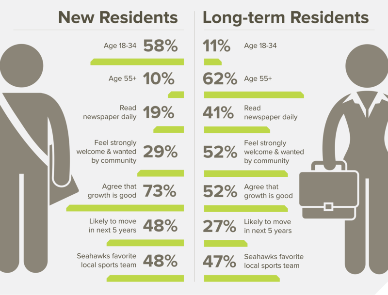 A new survey compares the views of newcomers to those of longtime King County residents