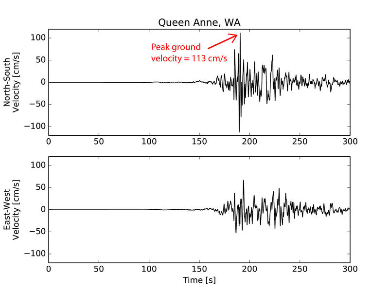 A simulated reading for a seismometer in Seattle's Queen Anne neighborhood during a major quake.