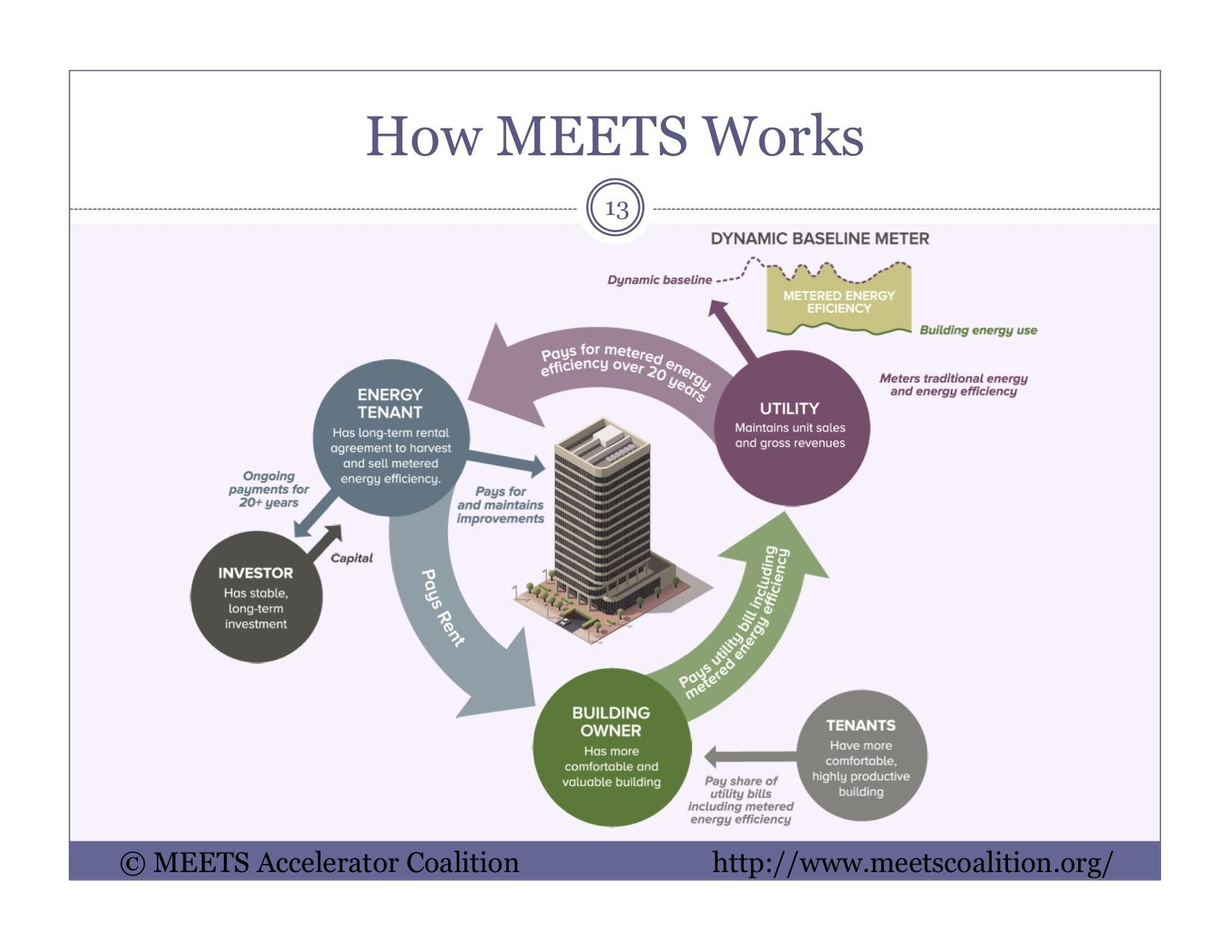 This Diagram Shows How Pilot Program From Seattle City Light Works To  Encourage Investments In Energy Efficiency For Buildings.