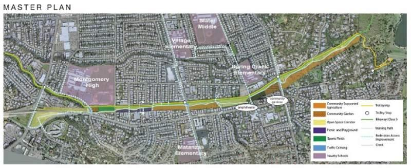 A vareity of potential land uses and other features for the proposed SE Greenway are shown in this planning map.