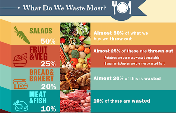 Food waste is a big component of the overall waste stream, so more of it is being diverted away from landfills.