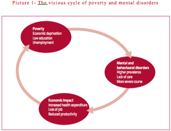 correlation of poverty and mental health Statistics show that people with serious mental health issues are more likely to be unemployed, homeless, unmarried and poorer than the average population but do these factors increase.