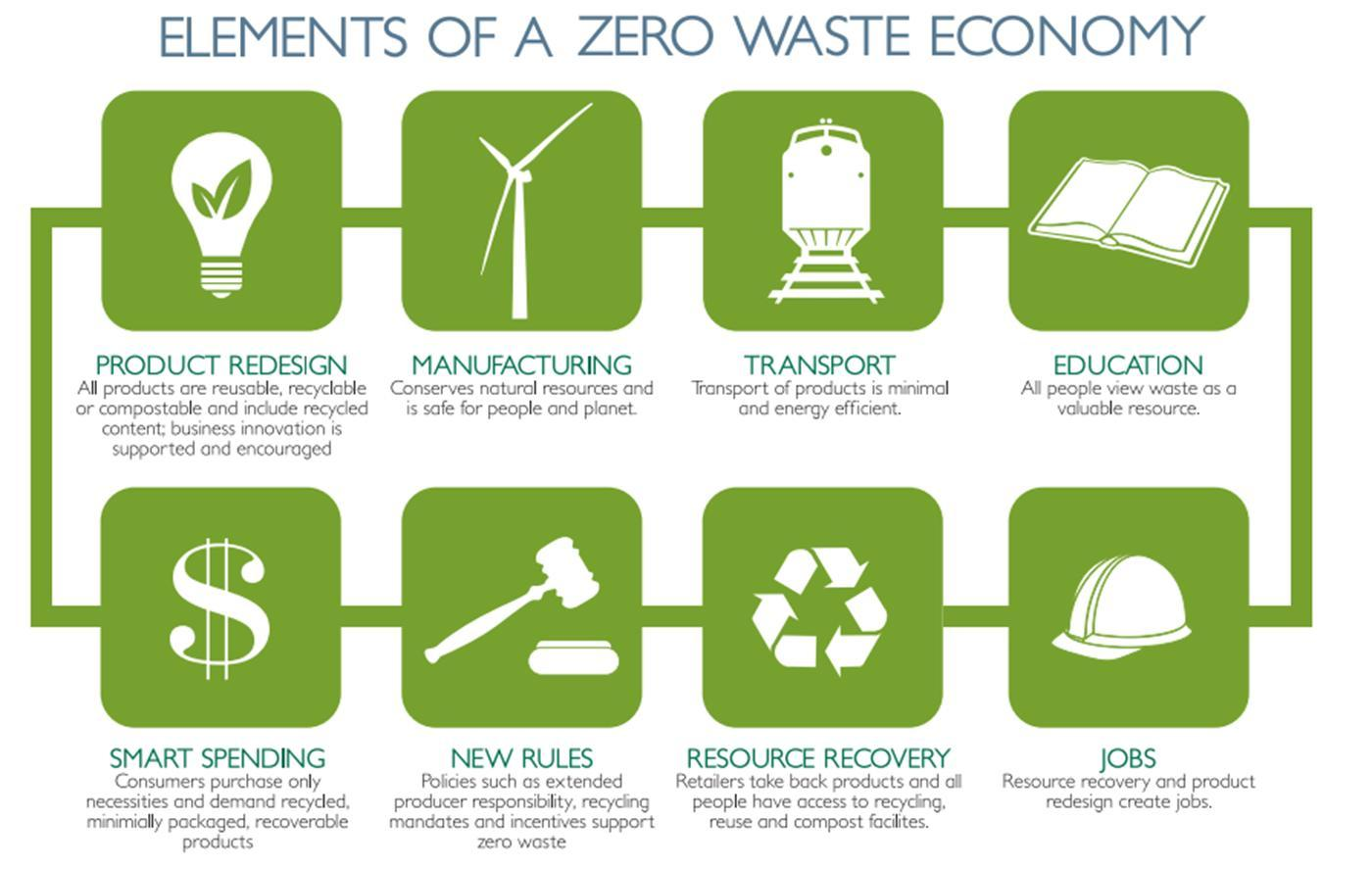 Public attitudes towards recycling and waste