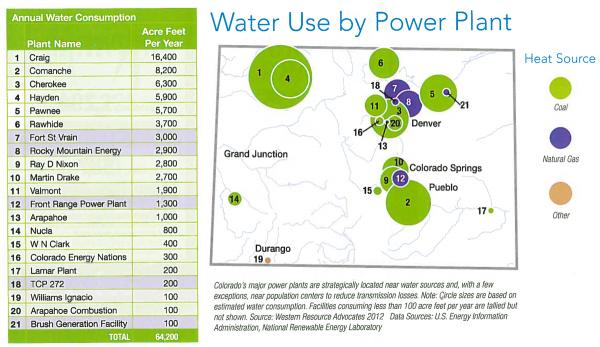 Water use by Power Plant