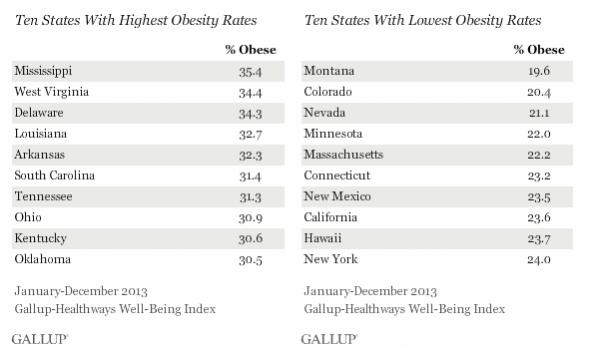 January-December 2013; Gallup-Healthways Well-Being Index