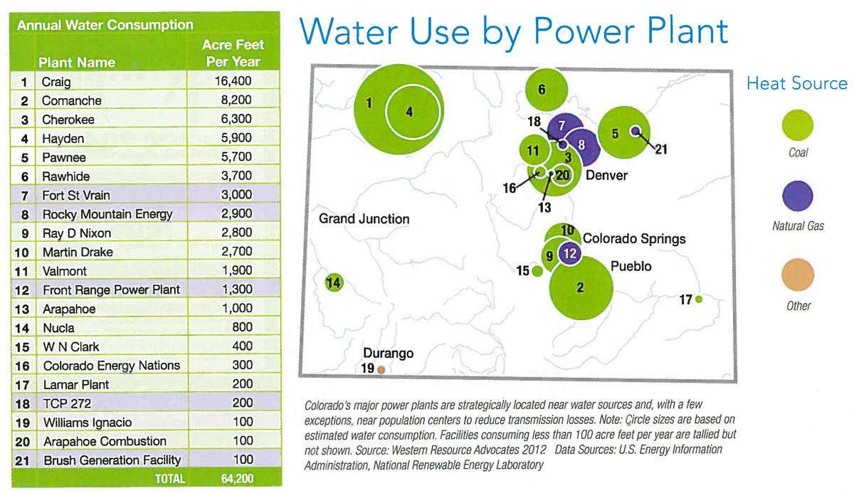Water use and electric generation krcc for H2o power x
