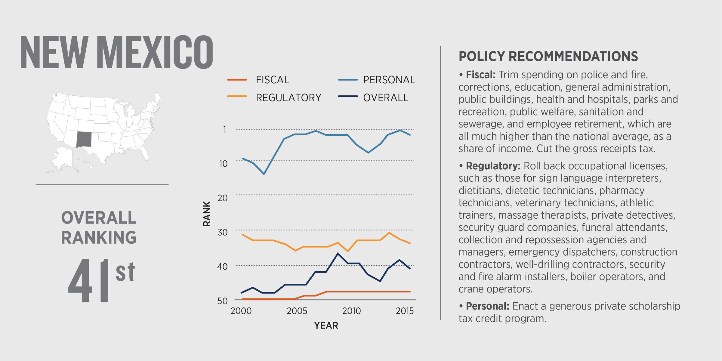Commentary: Today the Cato Institute released the latest edition of Freedom  in the 50 States, which ranks each U.S. state by how its public policies  promote ...