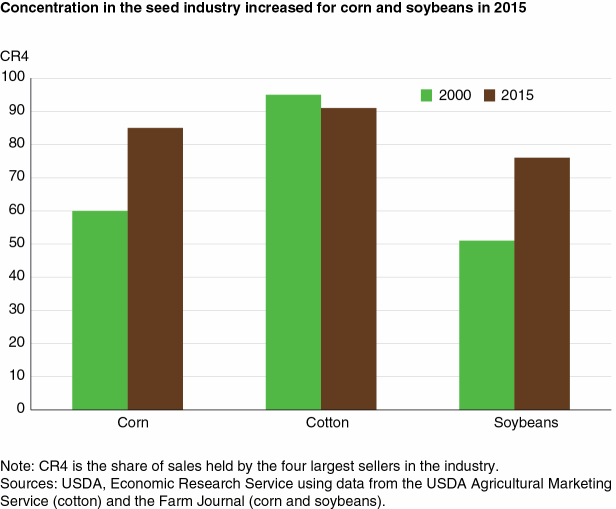 Concentration in the seed industry