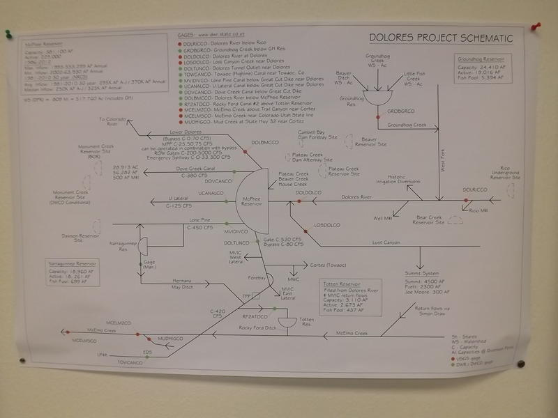 A schematic map shows Dolores Water Conservancy District's allocations