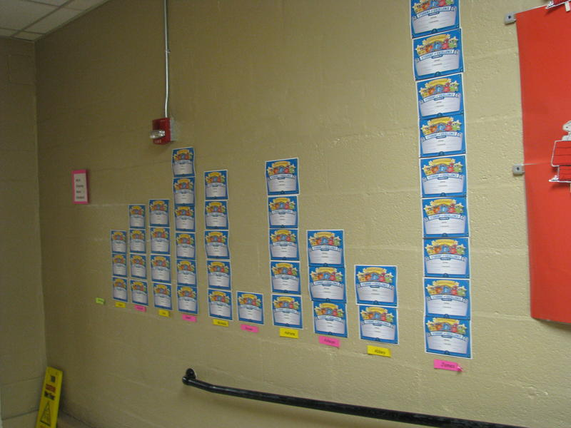 A Chart Tracking Students' Progress in Math using DreamBox