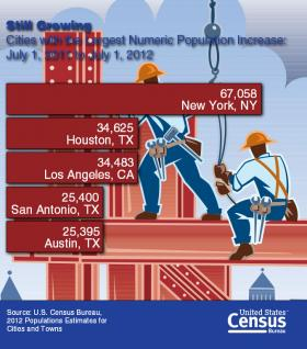 Houston, San Antonio and Austin are three of the top five in highest total numeric growth.