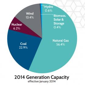 Find this graphic and more at: http://www.ercot.com/content/news/presentations/2014/ERCOT_Quick_Facts_052014.pdf