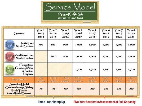 An 8-year service model for the Pre-K 4 SA plan. Click image to see a larger version