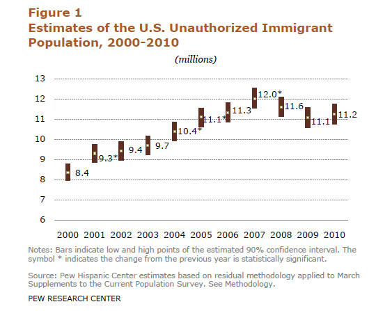 The stabilizing of the unauthorized immigrant population number follows a two-year decline from 2007-2009.