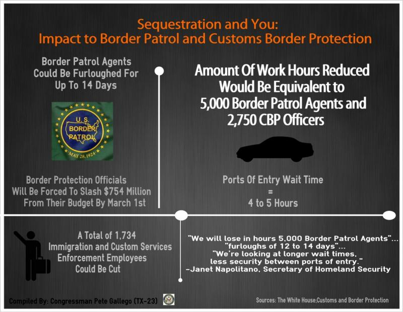 Sequestration info graphic outlining how budget cuts will affect Border Patrol.
