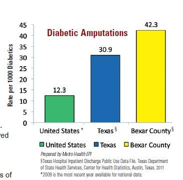 San Antonio Metro Health District's report details amputations as a result of Diabetes