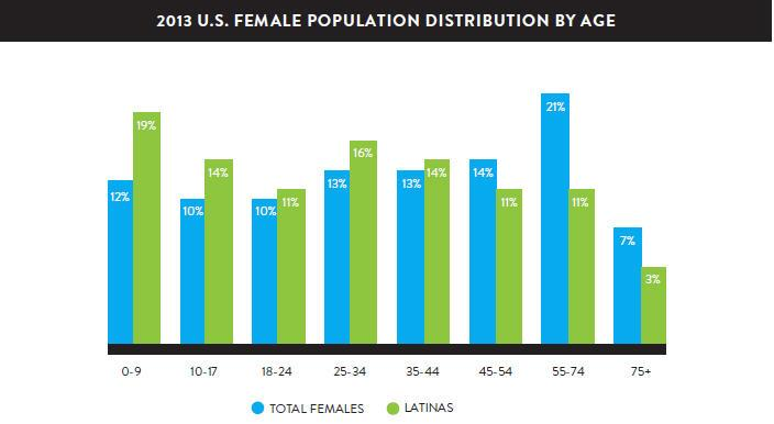 2013 U.S. female population distribution by age. Blue=Total females, Green=Latinas.