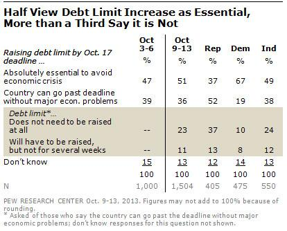 Views on how important debt ceiling end is mixed