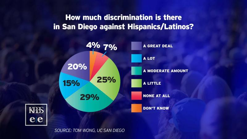 "The majority of respondents, 89 percent, said they had experienced ""a little"" to ""a great deal"" of discrimination."