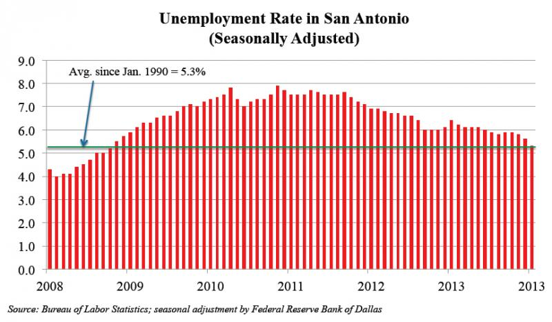 The unemployment rate decreased to 5.3% in January, which is right at the average unemployment since 1990.