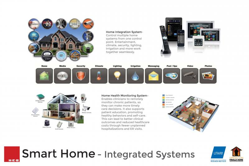 Features of the smart home.