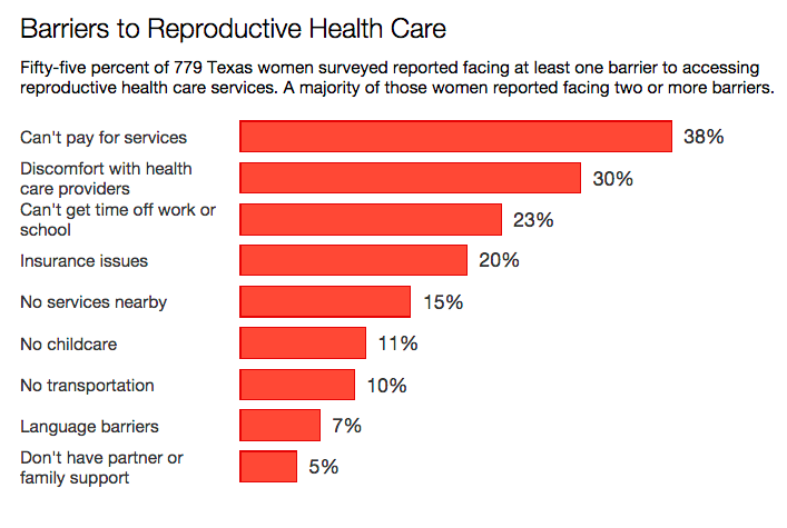 Report Half Of Texas Women Face Barriers To Reproductive Health