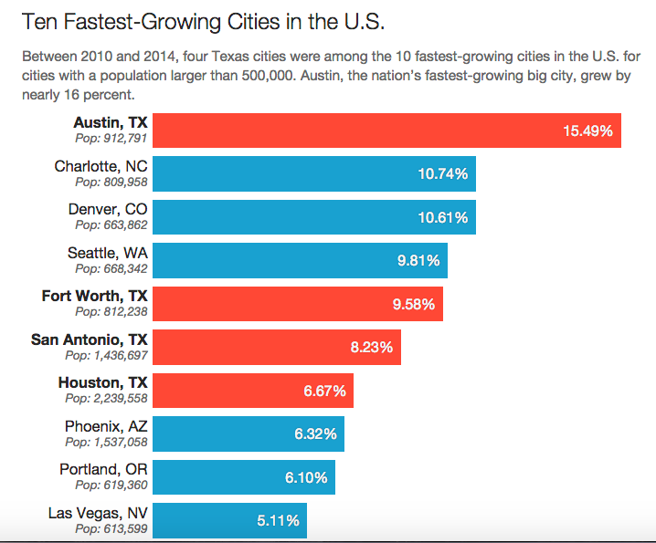 Growing growing on texas cities top u s population for Top ten cities in the us