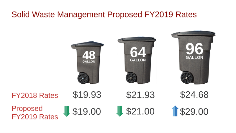 The city is proposing altering fees on monthly garbage collection based on what size cart a resident owns.