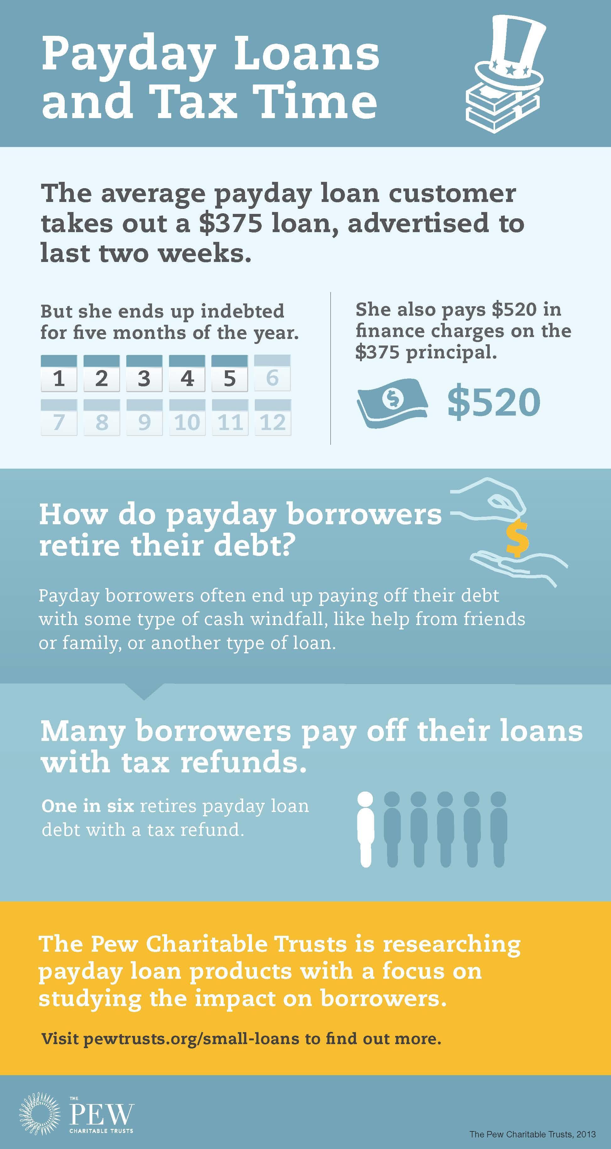 My big fat payday loan image 10