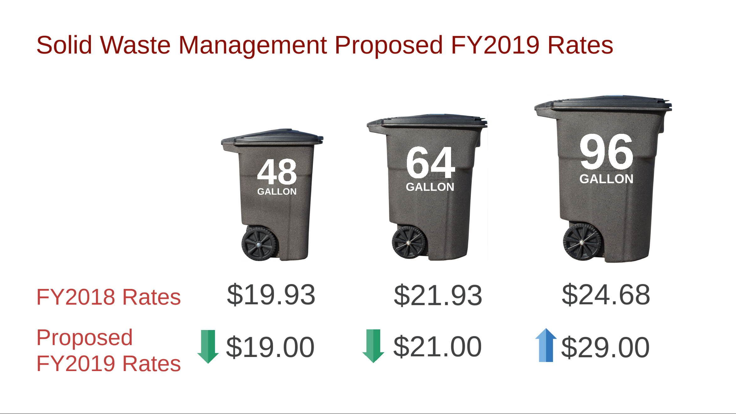 city proposes raising prices on larger garbage carts to encourage