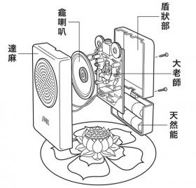 Diagram of the FM3 Buddha Machine.