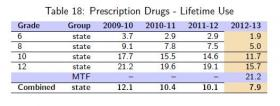 Table Shows percentage of Prescription Drug Abuse over the lifetime of surveyed students, grade 6 to grade 12