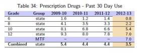 Table Shows percentage of Prescription Drug abuse over the last 30 days among surveyed students, grade 6 through grade 12.