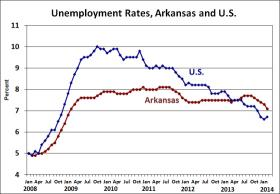 Chart comparing US and Arkansas Unemployment Rates since 2008