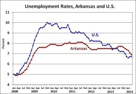 Arkansas and US Unemployment Rates