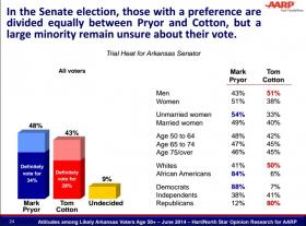 AARP Poll Results In US Senate Race