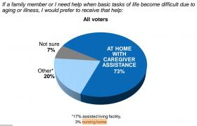 90 Percent Want Care Other Than At A Nursing Home