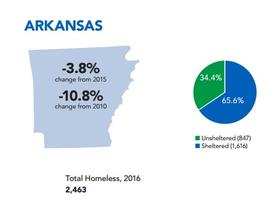Study Arkansas Homeless Population Drops In 2016 Wkno Fm